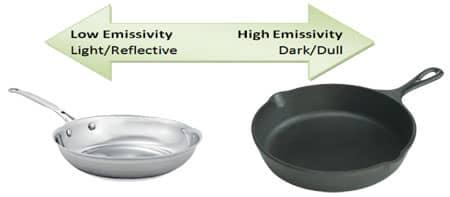 Emissivity Pans